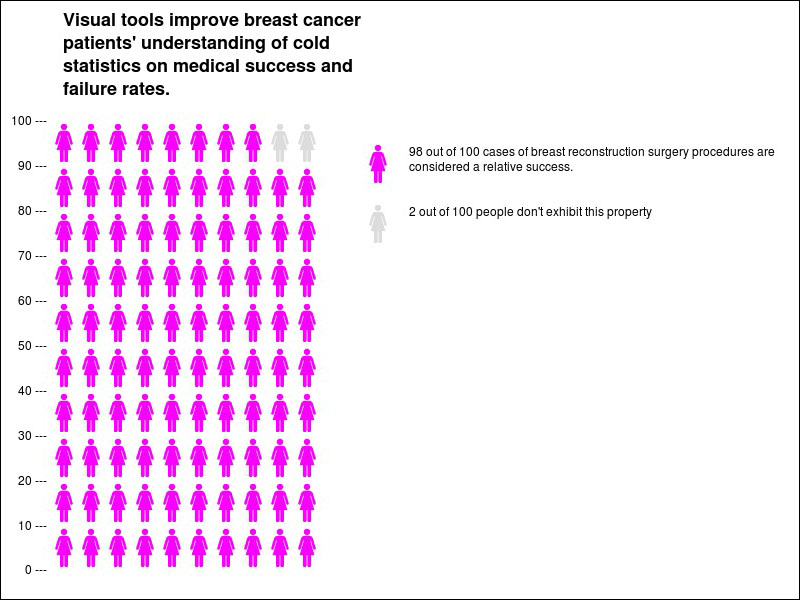 markey breast cancer infographic