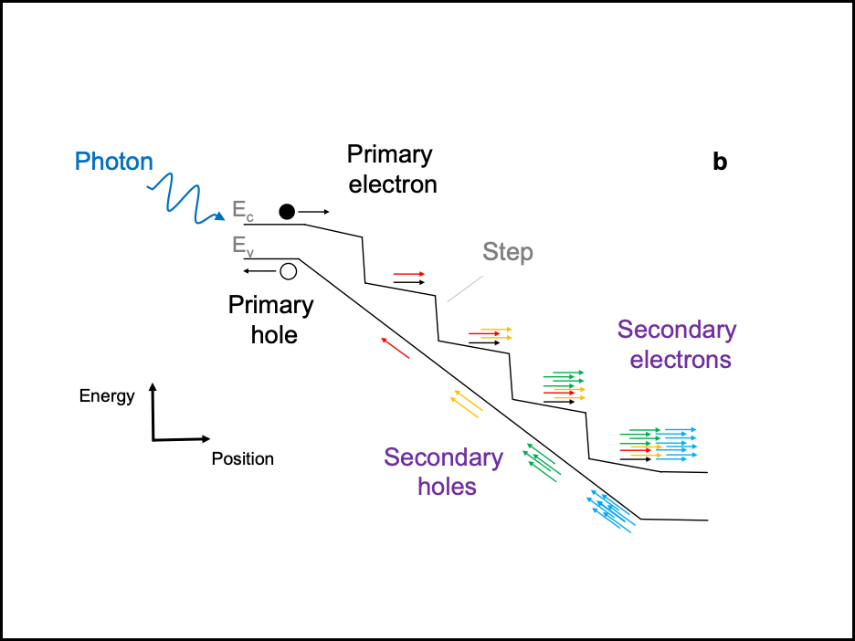 staircase light detector graphic
